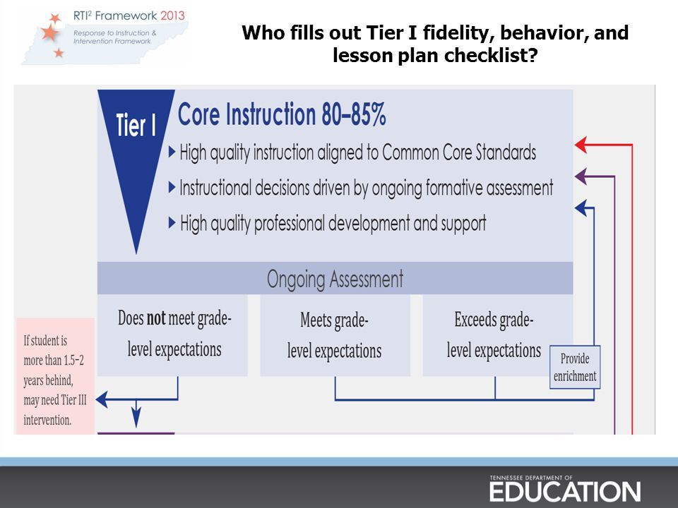 Who fills out Tier I fidelity, behavior, and lesson plan checklist?