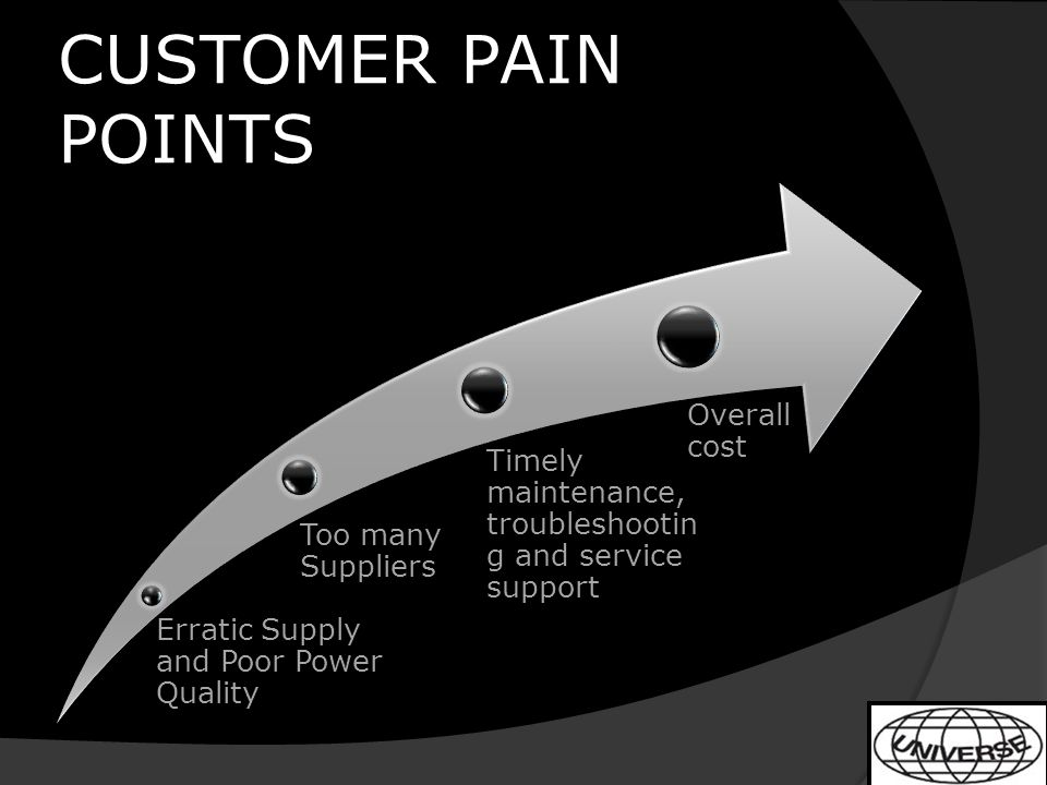 CUSTOMER PAIN POINTS Erratic Supply and Poor Power Quality Too many Suppliers Timely maintenance, troubleshootin g and service support Overall cost