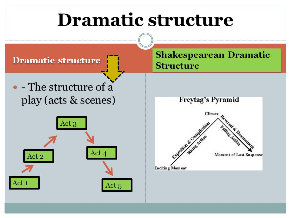 Dramatic structure Shakespearean Dramatic Structure - The structure of a play (acts & scenes) Dramatic structure Act 1 Act 2 Act 3 Act 4 Act 5
