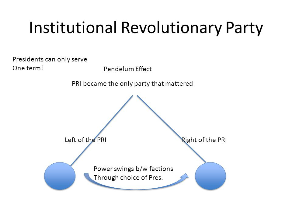 Institutional Revolutionary Party Pendelum Effect PRI became the only party that mattered Left of the PRIRight of the PRI Presidents can only serve One term.