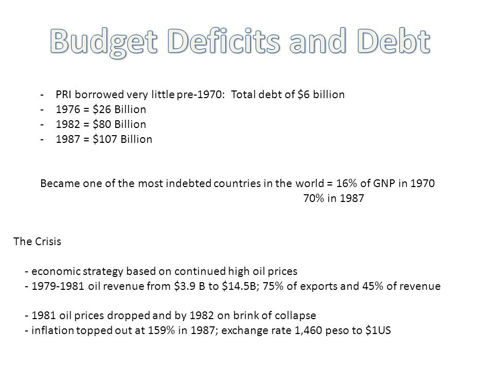 -PRI borrowed very little pre-1970: Total debt of $6 billion -1976 = $26 Billion -1982 = $80 Billion -1987 = $107 Billion Became one of the most indebted countries in the world = 16% of GNP in 1970 70% in 1987 The Crisis - economic strategy based on continued high oil prices - 1979-1981 oil revenue from $3.9 B to $14.5B; 75% of exports and 45% of revenue - 1981 oil prices dropped and by 1982 on brink of collapse - inflation topped out at 159% in 1987; exchange rate 1,460 peso to $1US