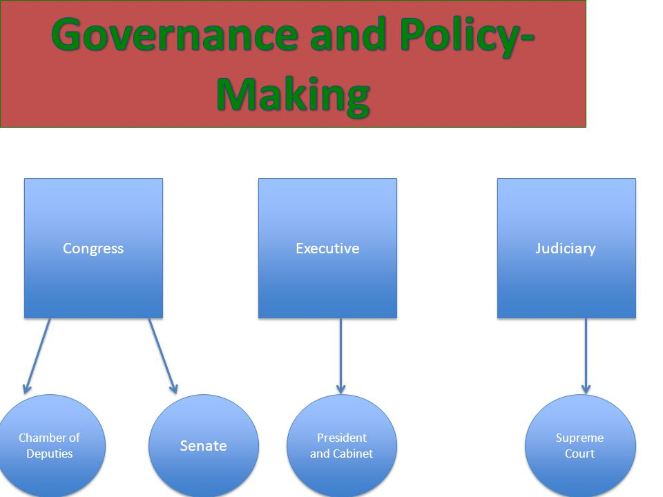 1.The Principle of Non-reelection (all levels of government) - What it means for the President.