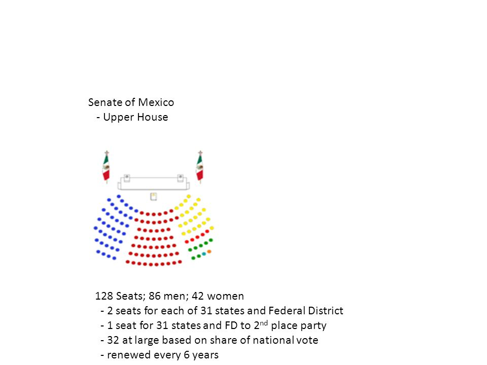 Senate of Mexico - Upper House 128 Seats; 86 men; 42 women - 2 seats for each of 31 states and Federal District - 1 seat for 31 states and FD to 2 nd place party - 32 at large based on share of national vote - renewed every 6 years