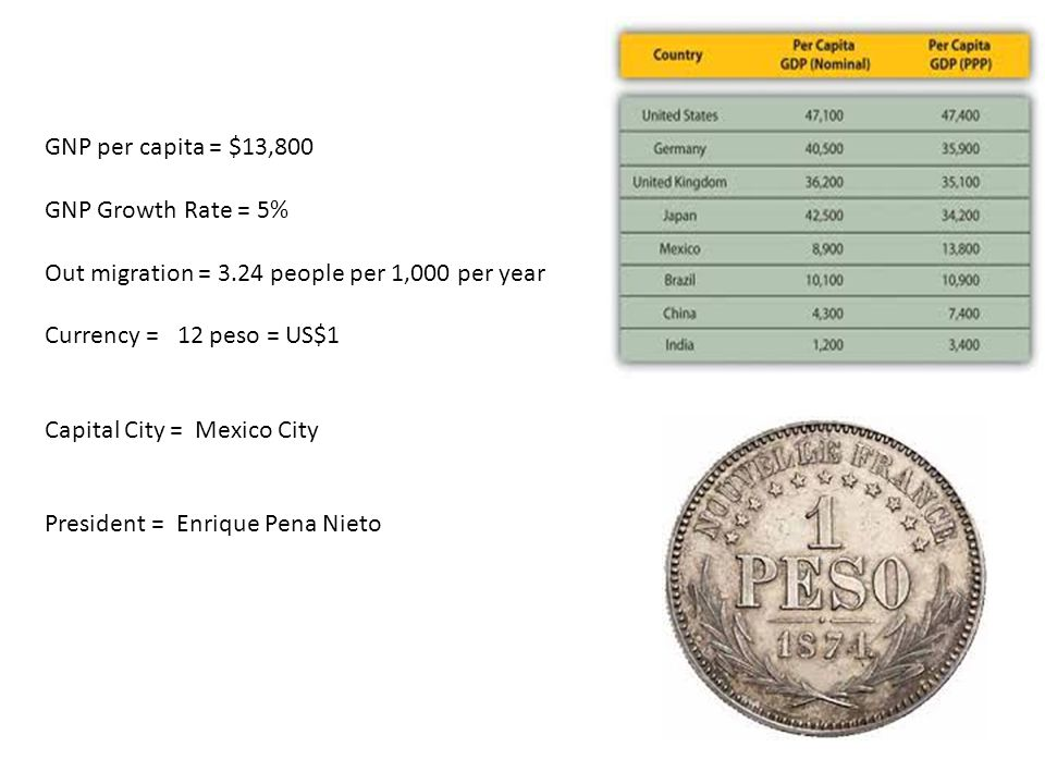 GNP per capita = $13,800 GNP Growth Rate = 5% Out migration = 3.24 people per 1,000 per year Currency = 12 peso = US$1 Capital City = Mexico City President = Enrique Pena Nieto