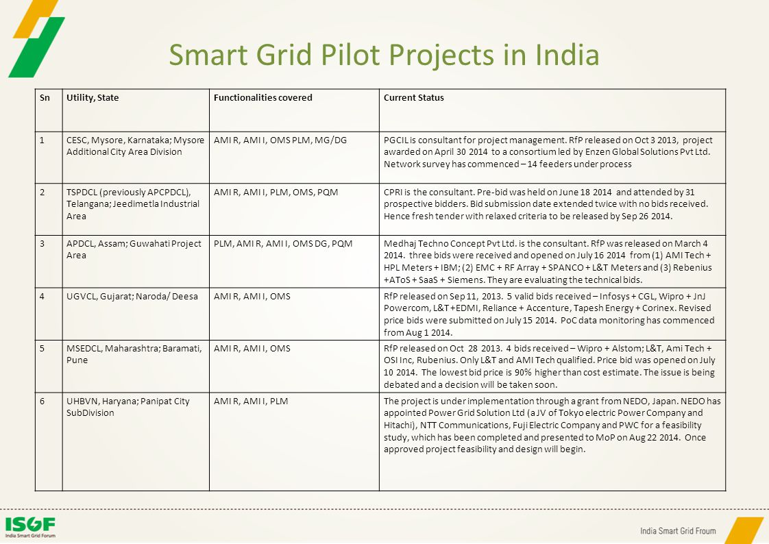 Smart Grid Pilot Projects in India SnUtility, StateFunctionalities coveredCurrent Status 7TSECL, Tripura; Electrical Division No.1, Agartala AMI R, AMI I, PLMPGCIL is the consultant.