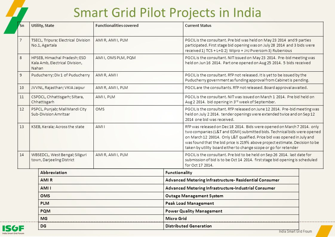 Smart Grid Pilot Projects in India SnUtility, StateFunctionalities coveredCurrent Status 7TSECL, Tripura; Electrical Division No.1, Agartala AMI R, AM