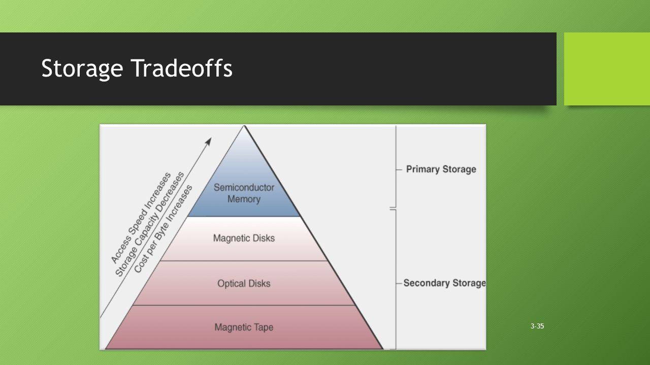 3-35 Storage Tradeoffs