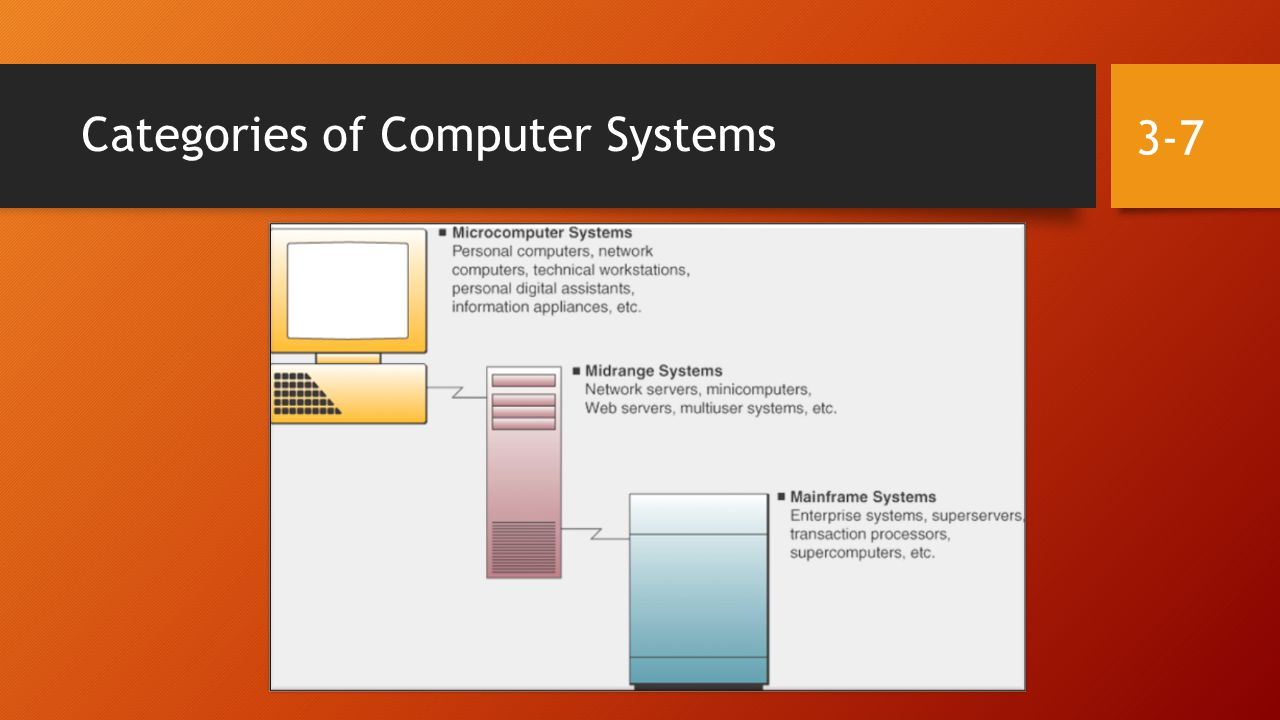 Computer System Concept 3-18