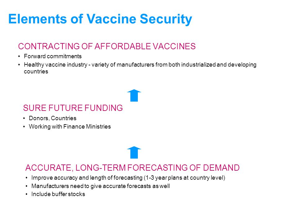 UNICEFType your title in this FOOTER area and in CAPS CONTRACTING OF AFFORDABLE VACCINES Forward commitments Healthy vaccine industry - variety of man