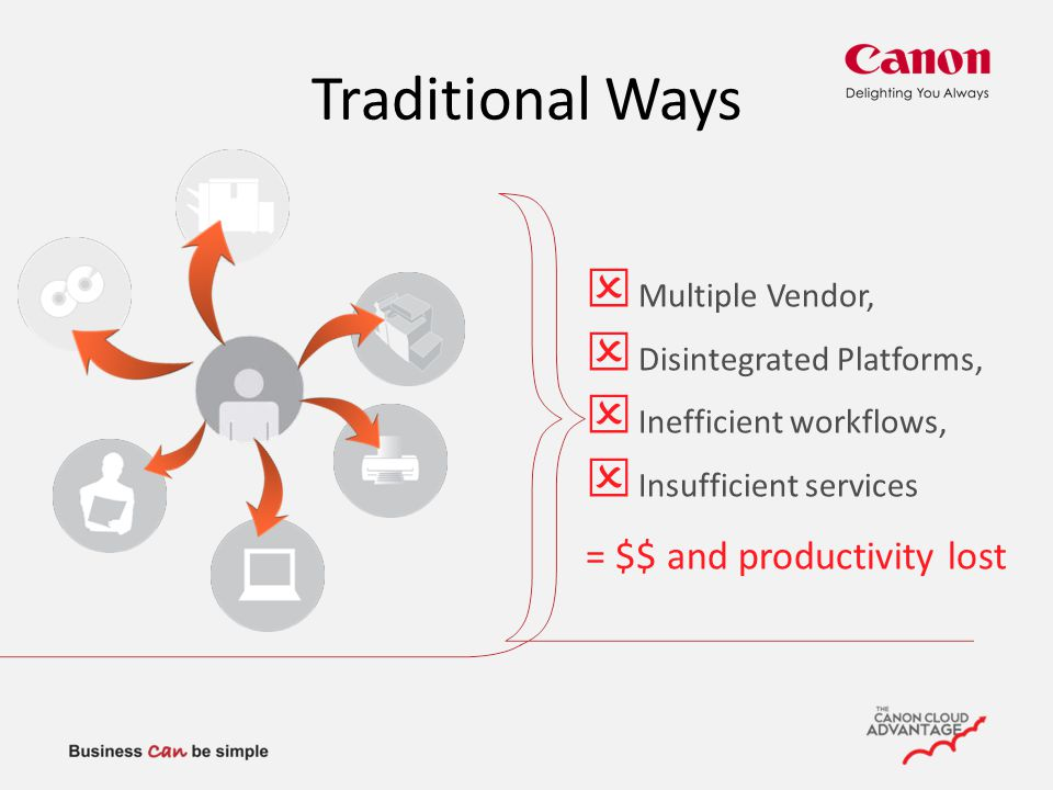 Multiple Vendor,  Disintegrated Platforms,  Inefficient workflows,  Insufficient services = $$ and productivity lost Traditional Ways