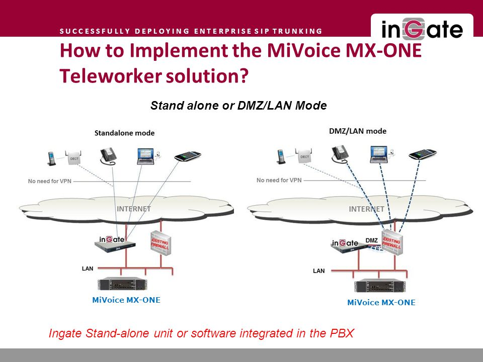 S U C C E S S F U L L Y D E P L O Y I N G E N T E R P R I S E S I P T R U N K I N G Stand alone or DMZ/LAN Mode Ingate Stand-alone unit or software integrated in the PBX How to Implement the MiVoice MX-ONE Teleworker solution.