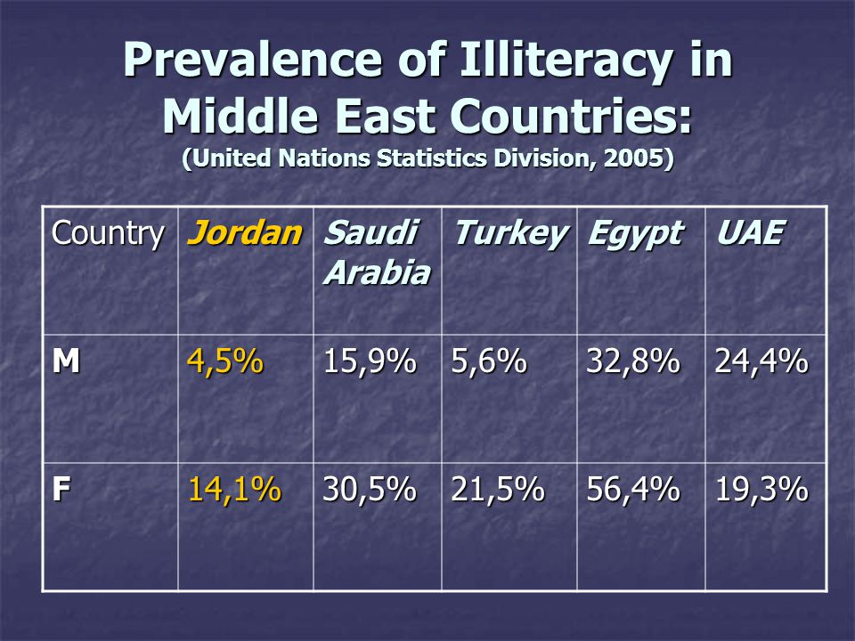 Prevalence of Illiteracy in Middle East Countries: (United Nations Statistics Division, 2005) CountryJordan Saudi Arabia TurkeyEgyptUAE M4,5%15,9%5,6%32,8%24,4% F14,1%30,5%21,5%56,4%19,3%