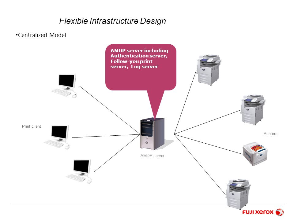Flexible Infrastructure Design Centralized Model AMDP server including Authentication server, Follow-you print server, Log server AMDP server Print client Printers