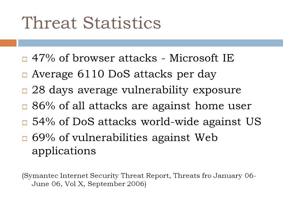 Threat Statistics  47% of browser attacks - Microsoft IE  Average 6110 DoS attacks per day  28 days average vulnerability exposure  86% of all att