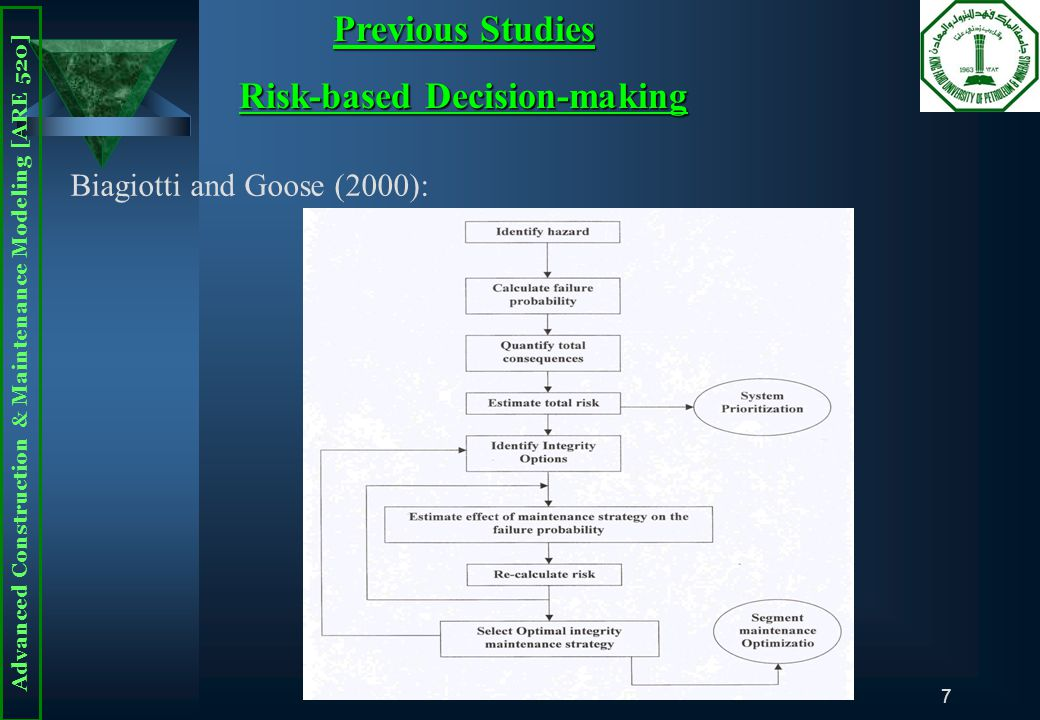 Advanced Construction & Maintenance Modeling [ARE 520] 7 Biagiotti and Goose (2000): Previous Studies Risk-based Decision-making