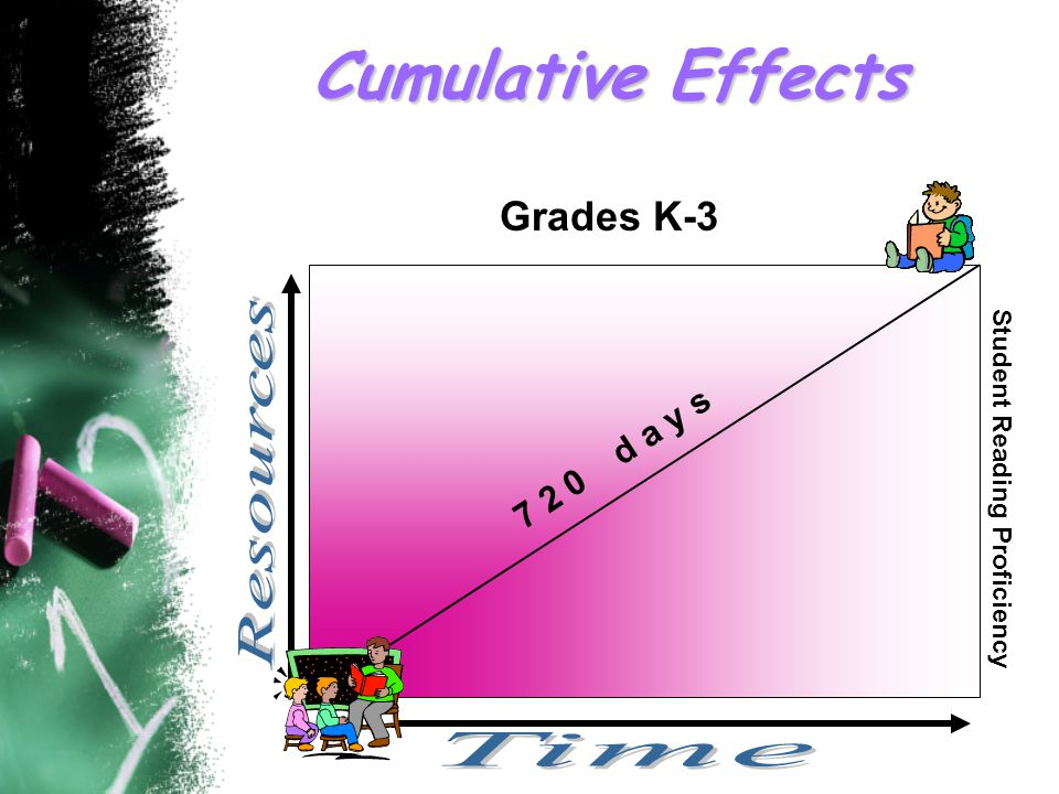 Cumulative Effects Grades K-3 7 2 0 d a y s Student Reading Proficiency