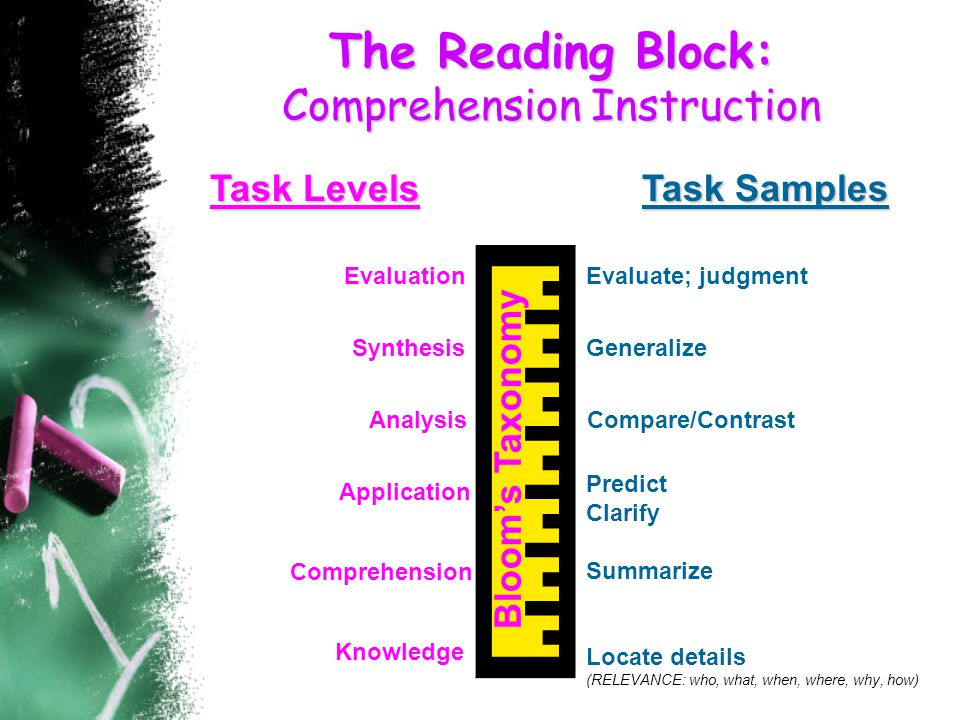 The Reading Block: Comprehension Instruction Knowledge Analysis Application Comprehension Synthesis Evaluation Compare/Contrast Predict Clarify Summarize Locate details (RELEVANCE: who, what, when, where, why, how) Generalize Task Samples Evaluate; judgment Bloom's Taxonomy Task Levels