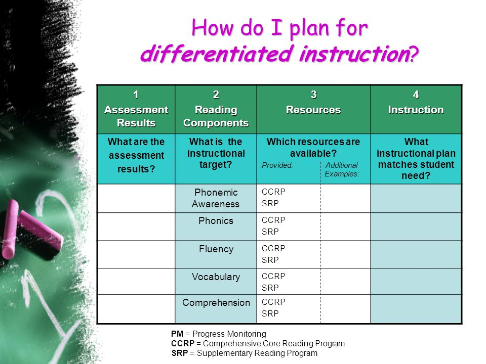How do I plan for differentiated instruction.