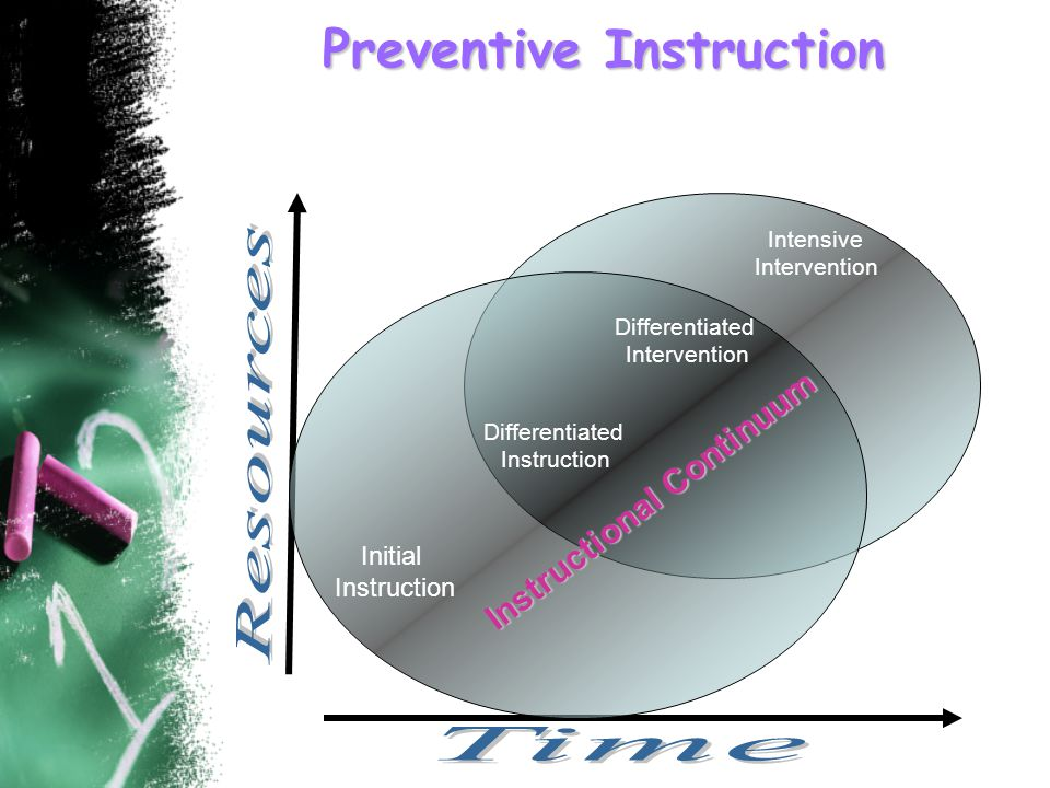 Preventive Instruction Initial Instruction Differentiated Instruction Differentiated Intervention Intensive Intervention Instructional Continuum