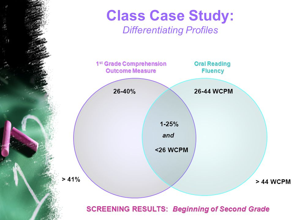Class Case Study: Differentiating Profiles SCREENING RESULTS: Beginning of Second Grade 1-25% 26-40%26-44 WCPM 1 st Grade Comprehension Outcome Measure Oral Reading Fluency > 41% > 44 WCPM <26 WCPM and
