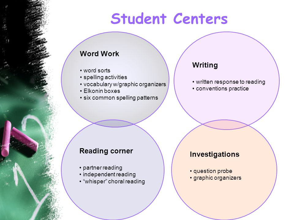 Student Centers Word Work word sorts spelling activities vocabulary w/graphic organizers Elkonin boxes six common spelling patterns Reading corner partner reading independent reading whisper choral reading Writing written response to reading conventions practice Investigations question probe graphic organizers