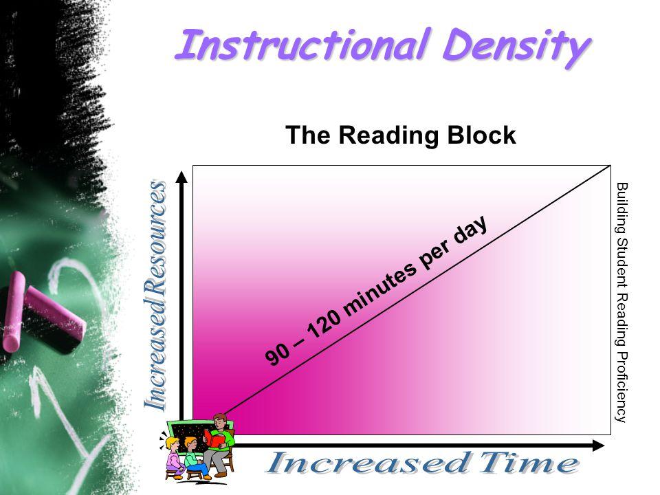 Cumulative Effects Grades K-3 7 2 0 d a y s Student Reading Proficiency