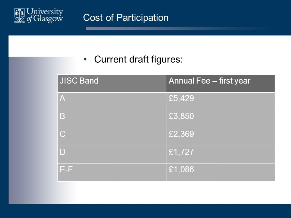 Cost of Participation £1,086E-F £1,727D £2,369C £3,850B £5,429A Annual Fee – first yearJISC Band Current draft figures: