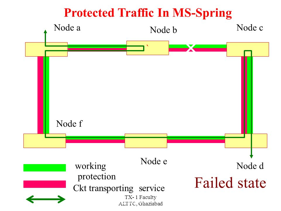 TX- 1 Faculty ALTTC, Ghaziabad Node A Circuit Q Node B Node C Node FNode E Node D Working Protection Circuit Transporting Service Normal Traffic In MS-Spring Node a Node b Node c Node d Node e Node f working protection Ckt transporting service Normal state