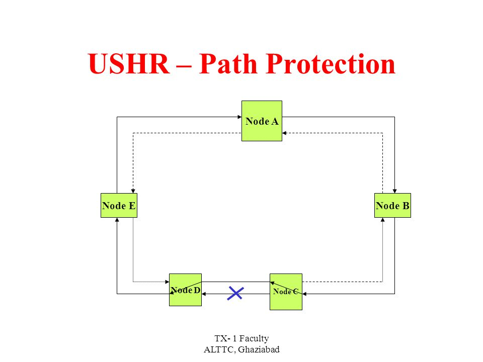 TX- 1 Faculty ALTTC, Ghaziabad In USHR, two type of protection scheme are applicable 1- Path protection 2- line switched protection