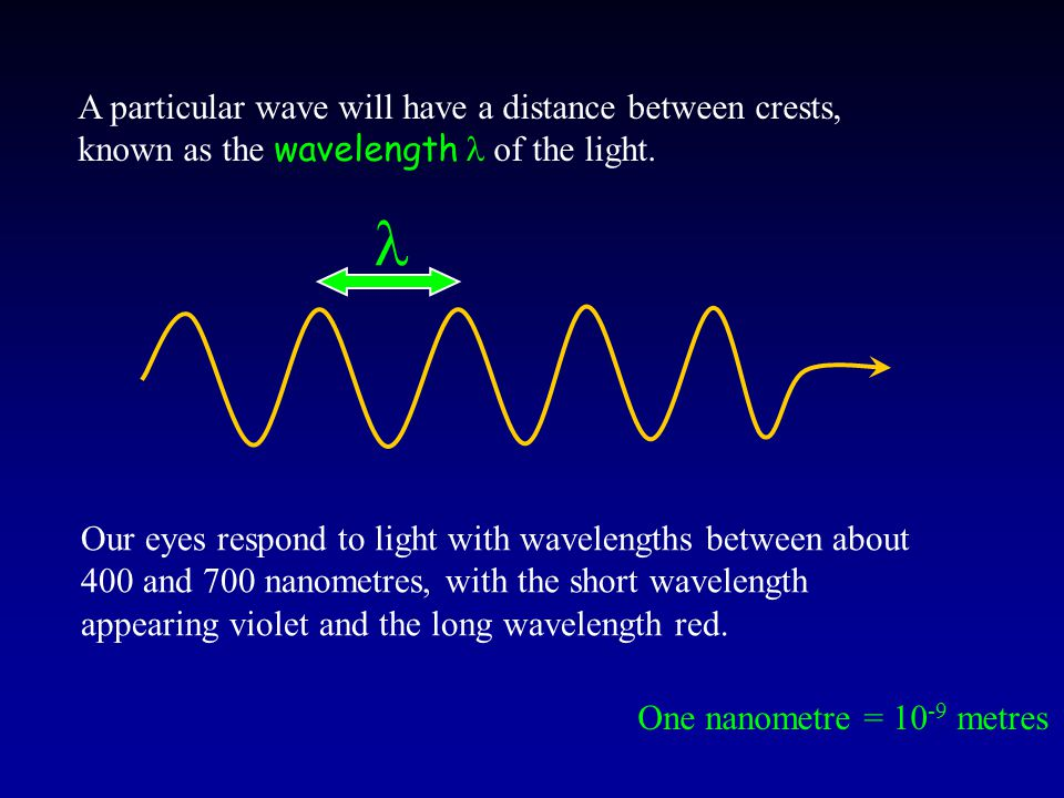 A particular wave will have a distance between crests, known as the wavelength of the light. Our eyes respond to light with wavelengths between about