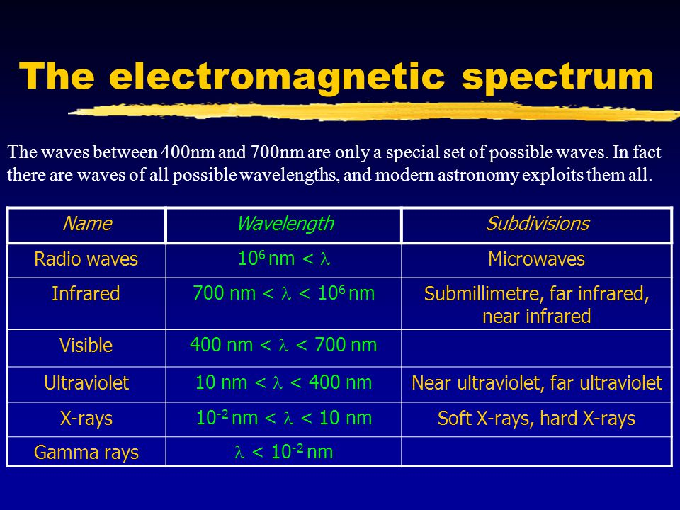 The electromagnetic spectrum The waves between 400nm and 700nm are only a special set of possible waves. In fact there are waves of all possible wavel