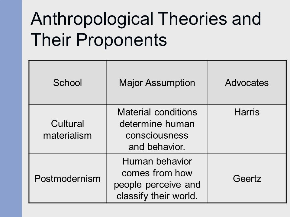 Anthropological Theories and Their Proponents SchoolMajor AssumptionAdvocates Cultural materialism Material conditions determine human consciousness a