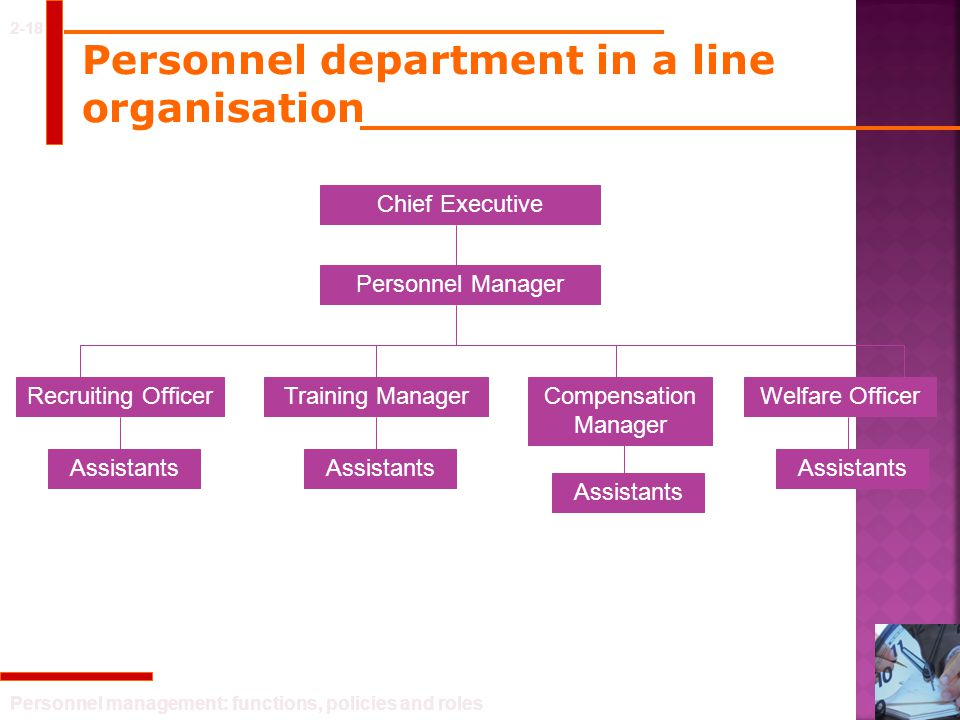 Personnel management: functions, policies and roles Personnel department in a line organisation 2-18 Chief Executive Personnel Manager Recruiting Offi