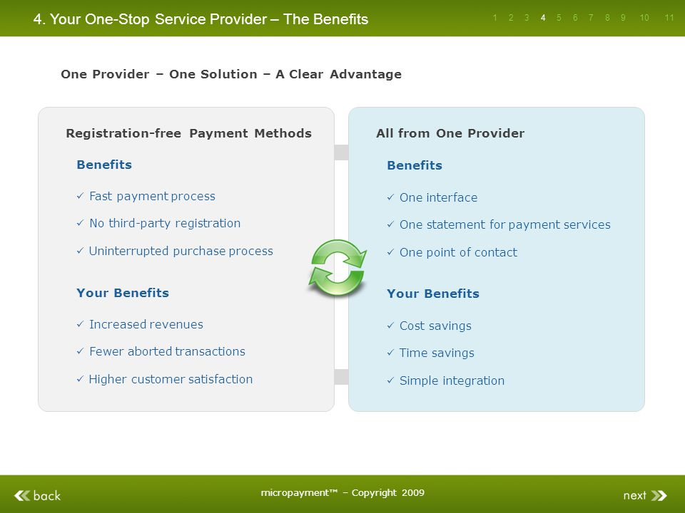 4. Your One-Stop Service Provider – The Benefits Registration-free Payment Methods Increased revenues Fewer aborted transactions Higher customer satis