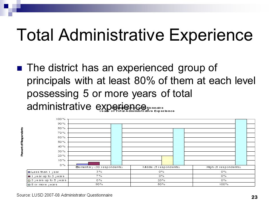 23 Total Administrative Experience The district has an experienced group of principals with at least 80% of them at each level possessing 5 or more years of total administrative experience.