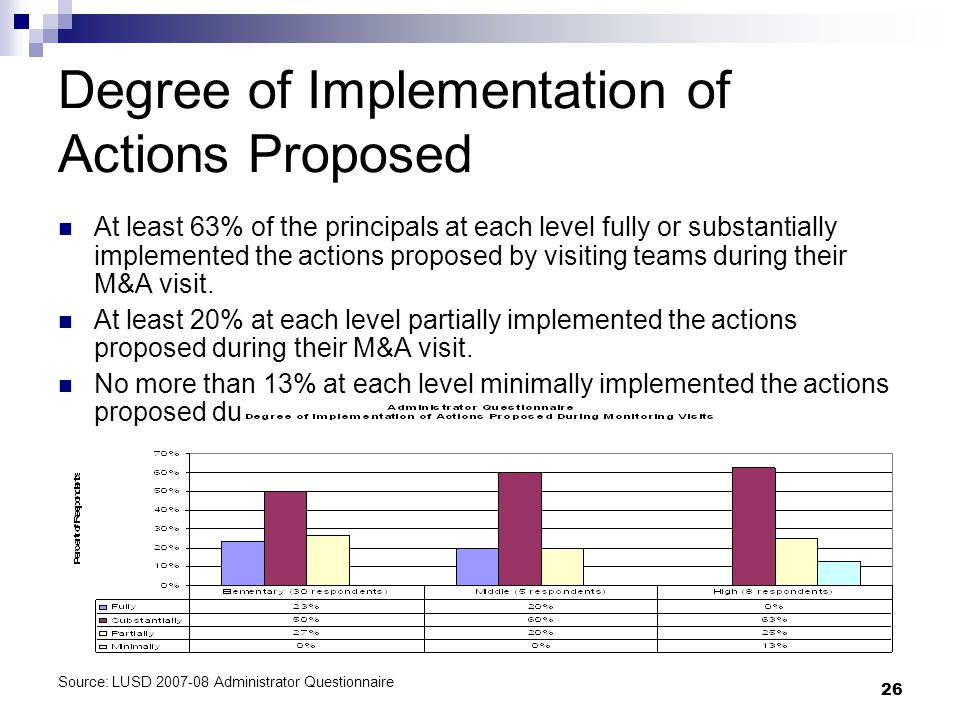 26 Degree of Implementation of Actions Proposed At least 63% of the principals at each level fully or substantially implemented the actions proposed by visiting teams during their M&A visit.
