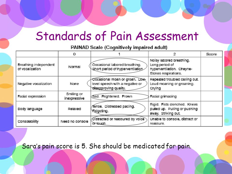 Standards of Pain Assessment Sara's pain score is 5. She should be medicated for pain.