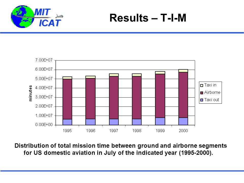 Results – T-I-M Distribution of total mission time between ground and airborne segments for US domestic aviation in July of the indicated year (1995-2000).