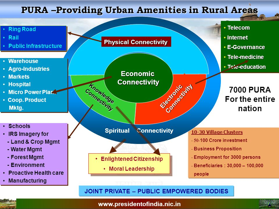 Ambience in 2020 Perform in an integrated way Perform in an integrated way Development politics should be the focus Development politics should be the focus Execute tasks in mission mode with transparency, Execute tasks in mission mode with transparency, I visualize even before the year 2020, a prosperous India is possible.