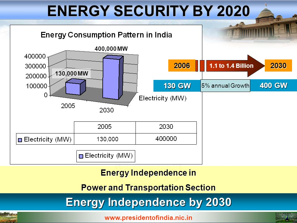 www.presidentofindia.nic.in ENERGY INDEPENDECE BY 2030 Target : 400,000 MW By 2030 Mega Watt
