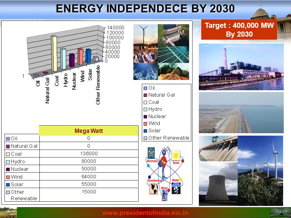 Ambience in 2020 Responsive and innovative venture capital systems and entrepreneurial training Responsive and innovative venture capital systems and entrepreneurial training A pro-active healthcare system A pro-active healthcare system Higher education of your choice Higher education of your choice By 2020 you will all see prosperity in the country, which will replace scarcity and control