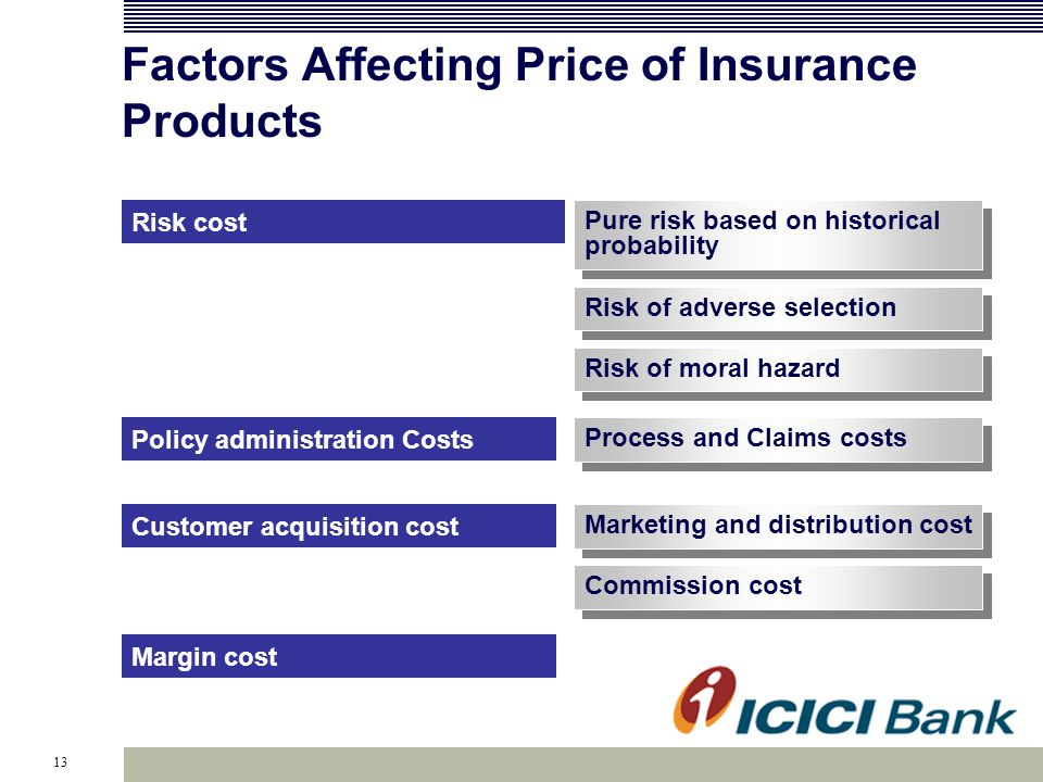 13 Commission cost Pure risk based on historical probability Risk of adverse selection Policy administration Costs Risk cost Factors Affecting Price of Insurance Products Risk of moral hazard Customer acquisition cost Margin cost Marketing and distribution cost Process and Claims costs