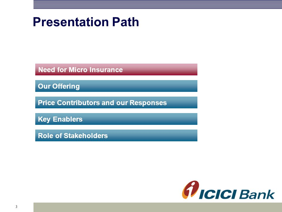 3 Need for Micro Insurance Our Offering Price Contributors and our Responses Presentation Path Key Enablers Role of Stakeholders