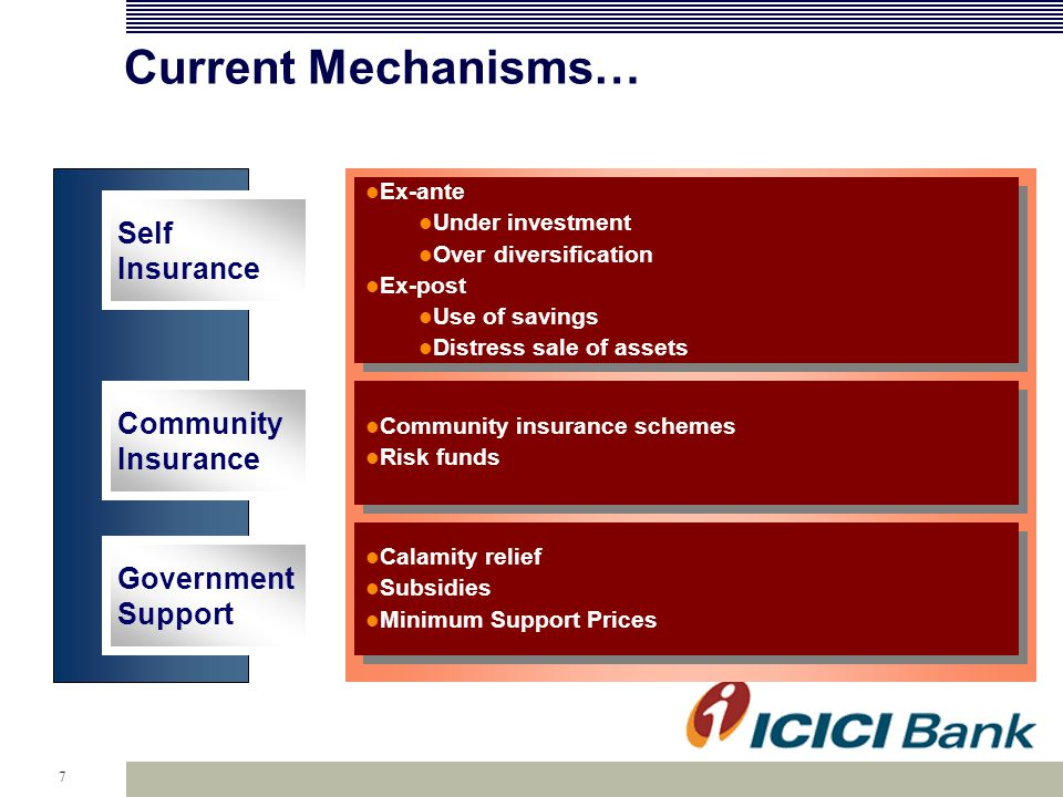 7 Current Mechanisms… Self Insurance Community Insurance Ex-ante Under investment Over diversification Ex-post Use of savings Distress sale of assets Ex-ante Under investment Over diversification Ex-post Use of savings Distress sale of assets Community insurance schemes Risk funds Community insurance schemes Risk funds Calamity relief Subsidies Minimum Support Prices Calamity relief Subsidies Minimum Support Prices Government Support