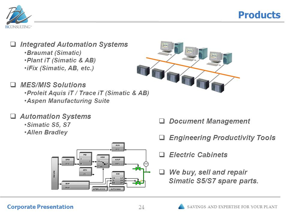 Corporate Presentation 24 SAVINGS AND EXPERTISE FOR YOUR PLANT Products  Integrated Automation Systems Braumat (Simatic) Plant iT (Simatic & AB) iFix (Simatic, AB, etc.)  MES/MIS Solutions Proleit Aquis iT / Trace iT (Simatic & AB) Aspen Manufacturing Suite  Automation Systems Simatic S5, S7 Allen Bradley  Document Management  Engineering Productivity Tools  Electric Cabinets  We buy, sell and repair Simatic S5/S7 spare parts.
