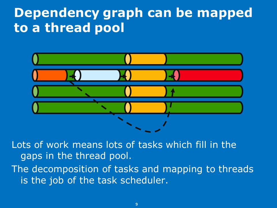 9 Dependency graph can be mapped to a thread pool Lots of work means lots of tasks which fill in the gaps in the thread pool.