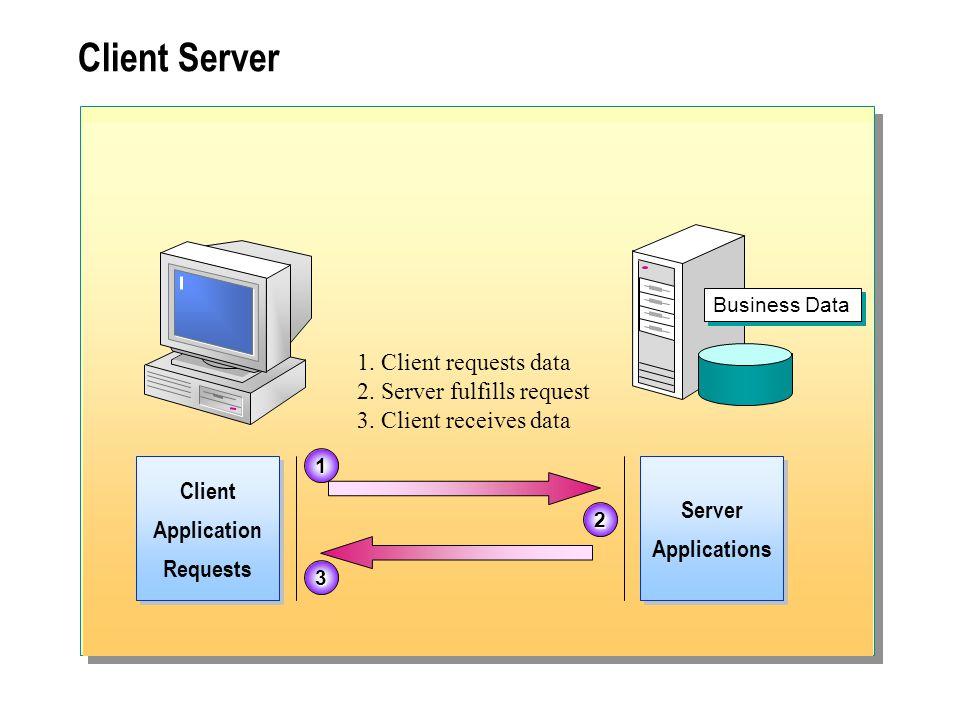 Client Server Business Data Client Application Requests Client Application Requests Server Applications Server Applications 1 2 3 1. Client requests d