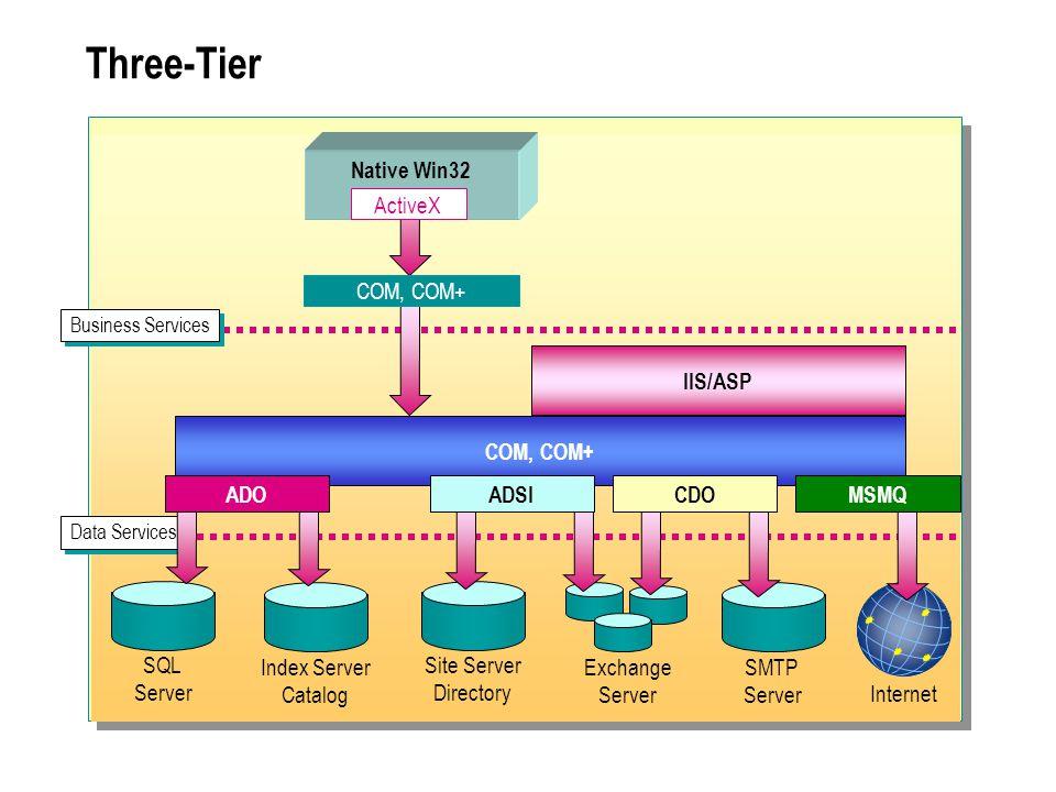 Three-Tier SQL Server Index Server Catalog Site Server Directory SMTP Server Exchange Server Data Services Internet COM, COM+ IIS/ASP Business Service