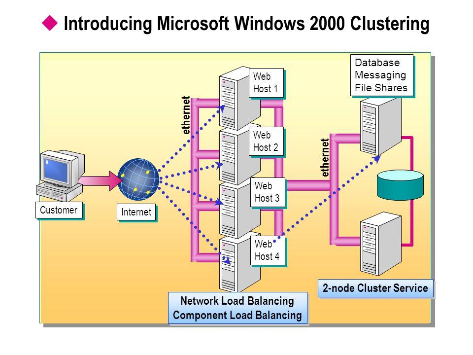  Introducing Microsoft Windows 2000 Clustering ethernet Web Host 1 Web Host 1 Web Host 2 Web Host 2 Web Host 3 Web Host 3 Web Host 4 Web Host 4 Netwo