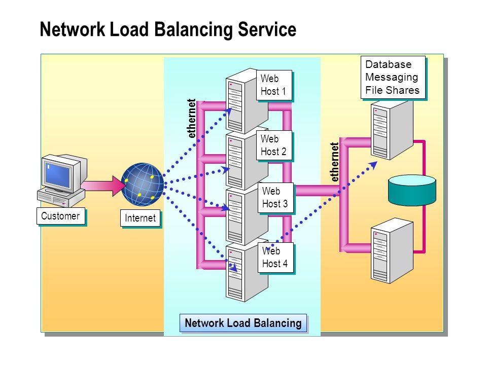 Network Load Balancing Service Network Load Balancing ethernet Web Host 1 Web Host 1 Web Host 2 Web Host 2 Web Host 3 Web Host 3 Web Host 4 Web Host 4